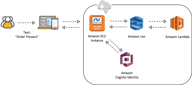 Bots with and the aws toolkit for visual studio robert libotti net and the aws toolkit for visual studio ccuart Choice Image